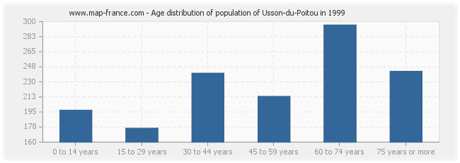 Age distribution of population of Usson-du-Poitou in 1999