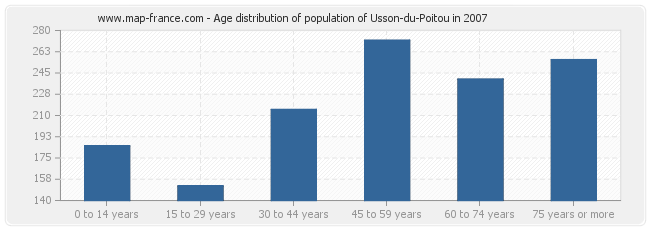 Age distribution of population of Usson-du-Poitou in 2007