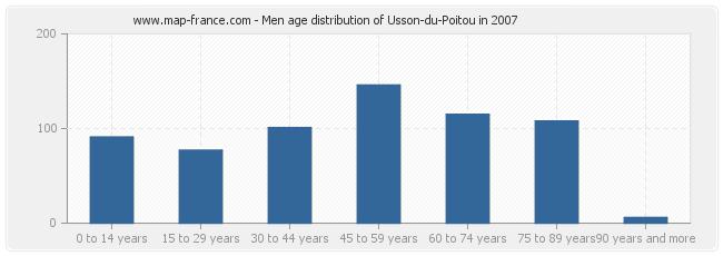Men age distribution of Usson-du-Poitou in 2007