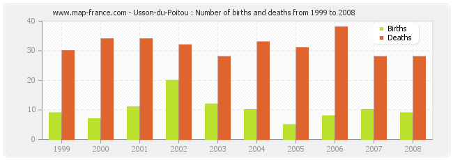 Usson-du-Poitou : Number of births and deaths from 1999 to 2008