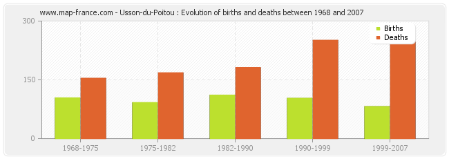 Usson-du-Poitou : Evolution of births and deaths between 1968 and 2007