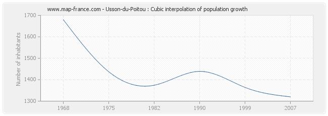 Usson-du-Poitou : Cubic interpolation of population growth