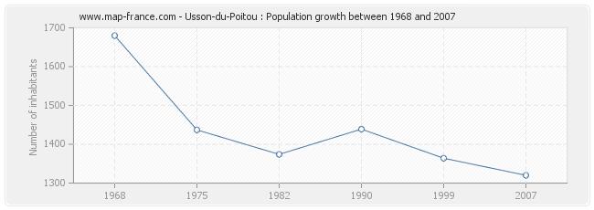 Population Usson-du-Poitou