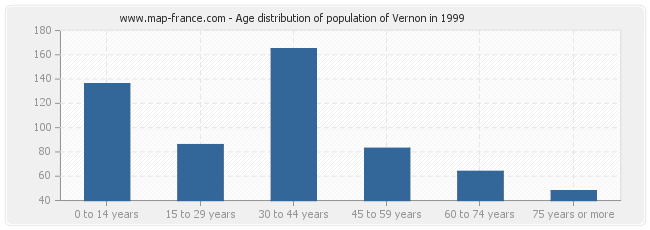 Age distribution of population of Vernon in 1999