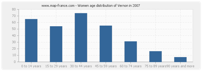 Women age distribution of Vernon in 2007