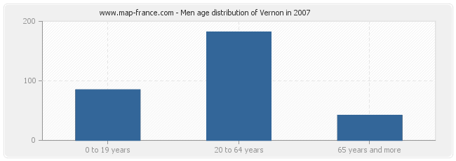 Men age distribution of Vernon in 2007