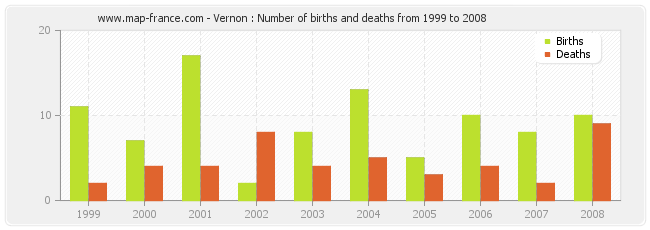 Vernon : Number of births and deaths from 1999 to 2008