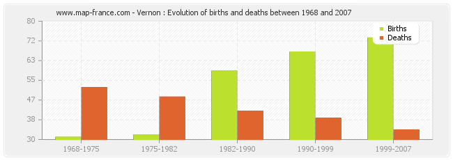 Vernon : Evolution of births and deaths between 1968 and 2007