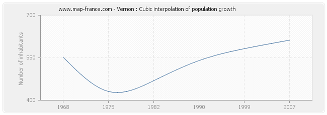 Vernon : Cubic interpolation of population growth