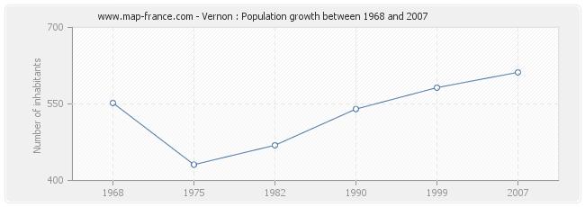 Population Vernon