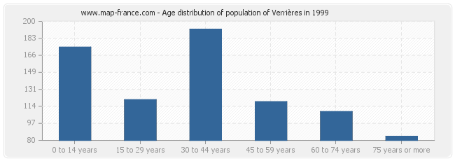 Age distribution of population of Verrières in 1999