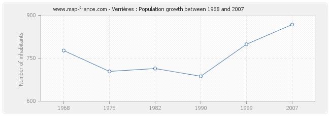 Population Verrières