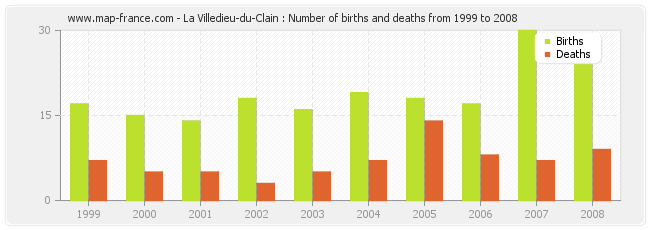 La Villedieu-du-Clain : Number of births and deaths from 1999 to 2008