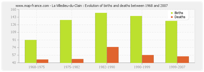 La Villedieu-du-Clain : Evolution of births and deaths between 1968 and 2007