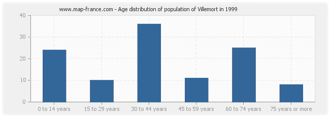 Age distribution of population of Villemort in 1999