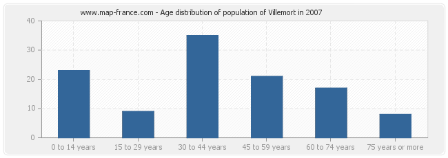 Age distribution of population of Villemort in 2007
