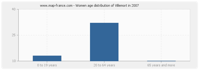 Women age distribution of Villemort in 2007