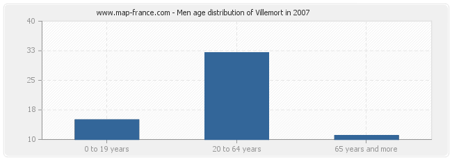 Men age distribution of Villemort in 2007