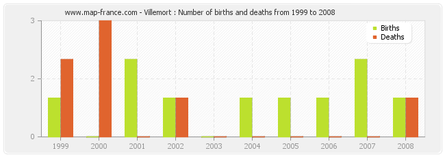 Villemort : Number of births and deaths from 1999 to 2008