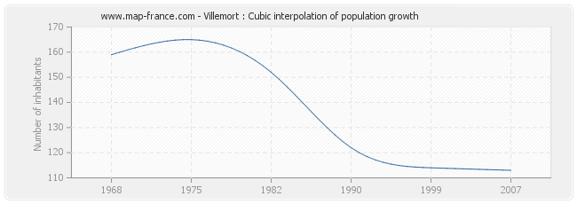 Villemort : Cubic interpolation of population growth