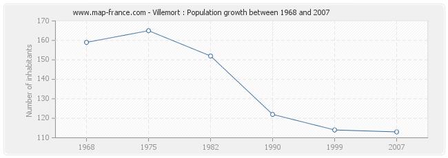 Population Villemort