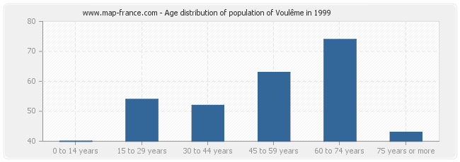 Age distribution of population of Voulême in 1999