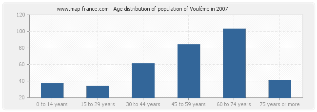 Age distribution of population of Voulême in 2007