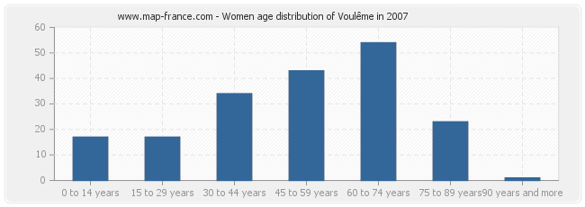 Women age distribution of Voulême in 2007