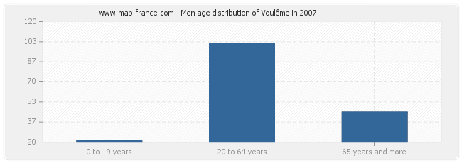 Men age distribution of Voulême in 2007