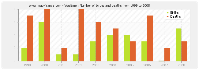 Voulême : Number of births and deaths from 1999 to 2008