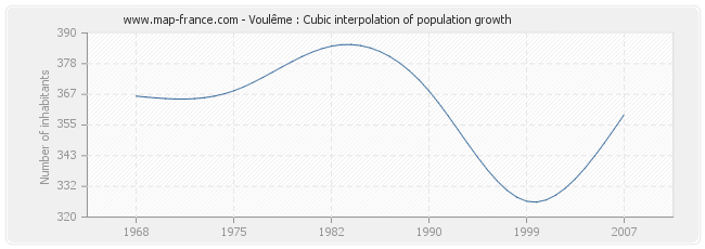 Voulême : Cubic interpolation of population growth