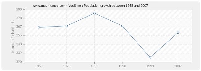 Population Voulême