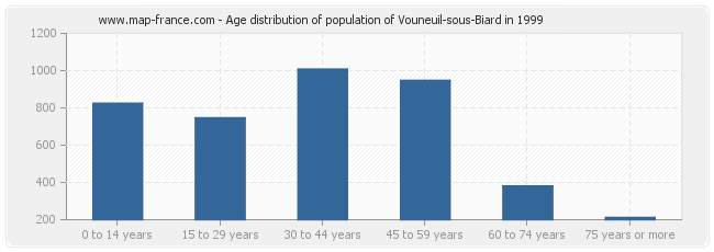 Age distribution of population of Vouneuil-sous-Biard in 1999