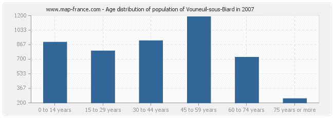 Age distribution of population of Vouneuil-sous-Biard in 2007