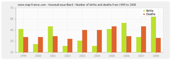 Vouneuil-sous-Biard : Number of births and deaths from 1999 to 2008