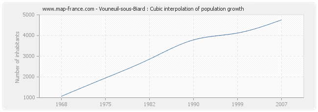 Vouneuil-sous-Biard : Cubic interpolation of population growth