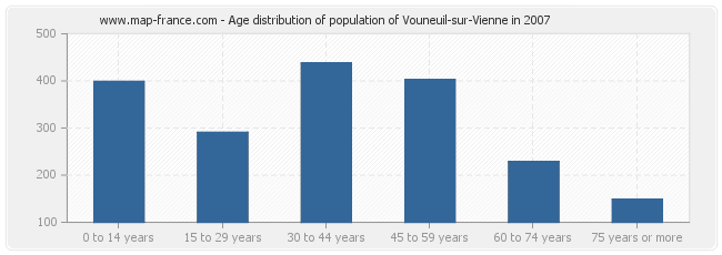 Age distribution of population of Vouneuil-sur-Vienne in 2007