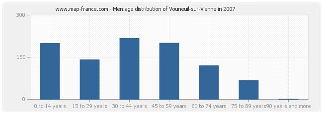 Men age distribution of Vouneuil-sur-Vienne in 2007