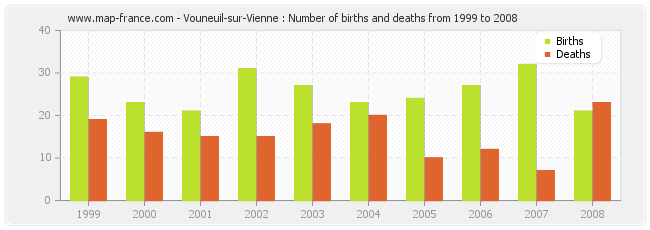 Vouneuil-sur-Vienne : Number of births and deaths from 1999 to 2008