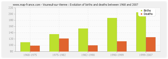 Vouneuil-sur-Vienne : Evolution of births and deaths between 1968 and 2007