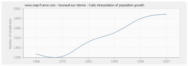 Vouneuil-sur-Vienne : Cubic interpolation of population growth
