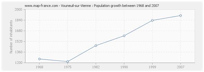 Population Vouneuil-sur-Vienne