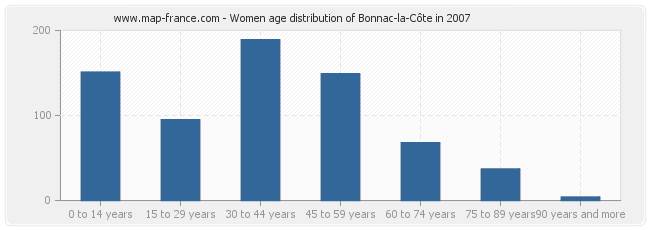 Women age distribution of Bonnac-la-Côte in 2007