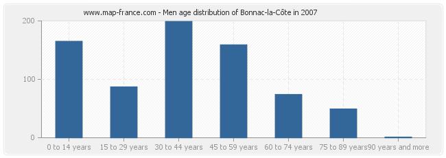 Men age distribution of Bonnac-la-Côte in 2007