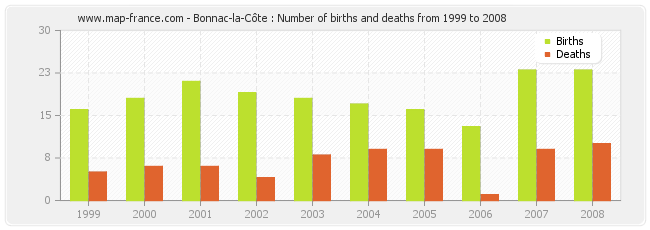 Bonnac-la-Côte : Number of births and deaths from 1999 to 2008