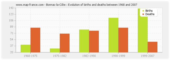 Bonnac-la-Côte : Evolution of births and deaths between 1968 and 2007