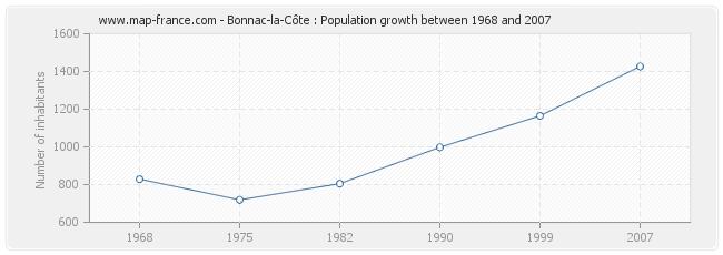 Population Bonnac-la-Côte