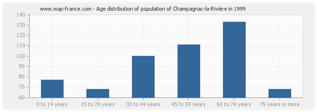 Age distribution of population of Champagnac-la-Rivière in 1999
