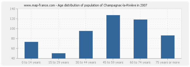 Age distribution of population of Champagnac-la-Rivière in 2007