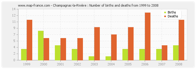 Champagnac-la-Rivière : Number of births and deaths from 1999 to 2008